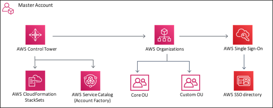 AWs Control Tower master account diagram