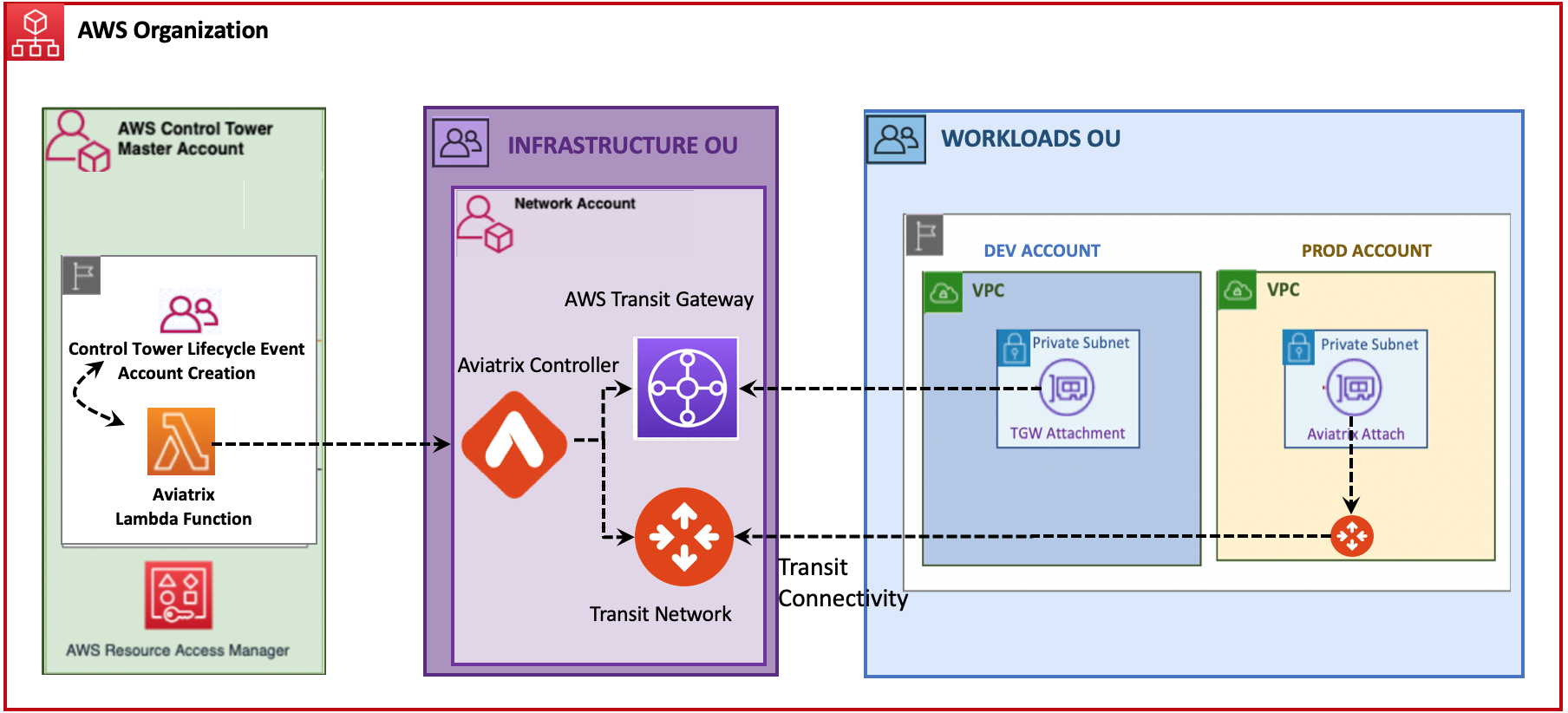 AWS Control Tower Aviatrix architecture diagram