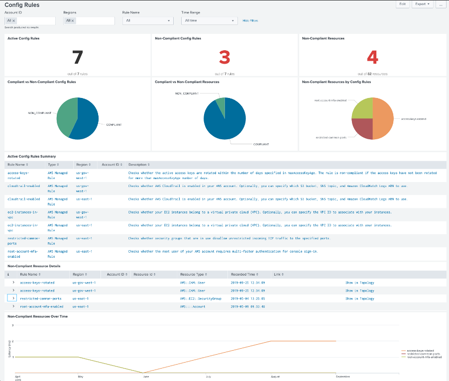 AWS Config dashboard on Splunk