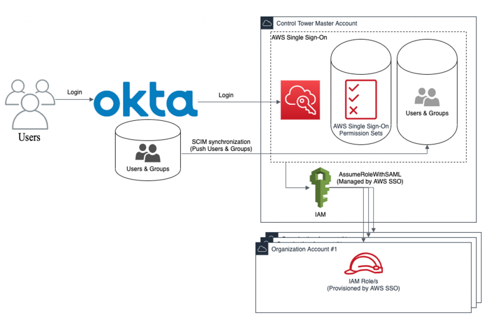 AWS Control Tower AWS Single Sign-On Okta