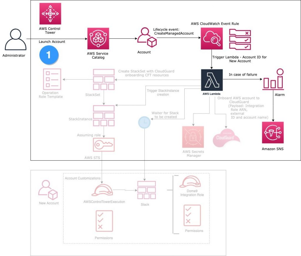 CloudGuard from AWS Marketplace and AWS Control Tower infrastructure diagram