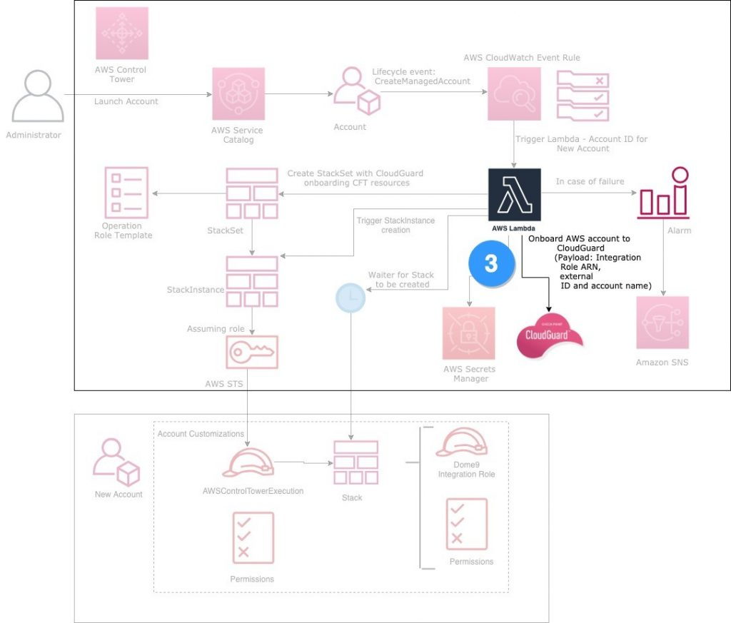 CloudGuard from AWS Marketplace and AWS Control Tower infrastructure diagram Lambda function