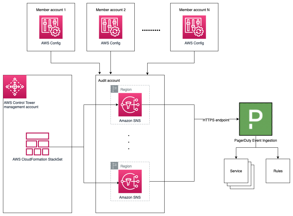 PagerDuty AWS Control Tower integration diagram