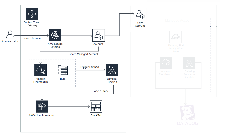 Datadog and AWS Control Tower infrastructure diagram