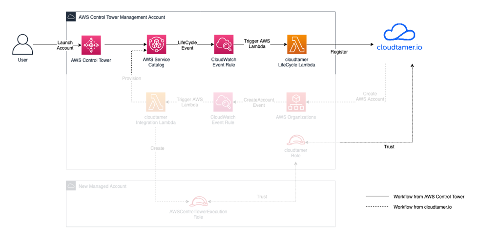 Diagram that shows on the left a user starting a workflow by launching an account in AWS Control Tower, which logs a lifecycle event in AWS Service Catalog. This event is being monitored by an Amazon CloudWatch event rule, which then triggers an AWS Lambda function that registers the new account with cloudtamer.io.