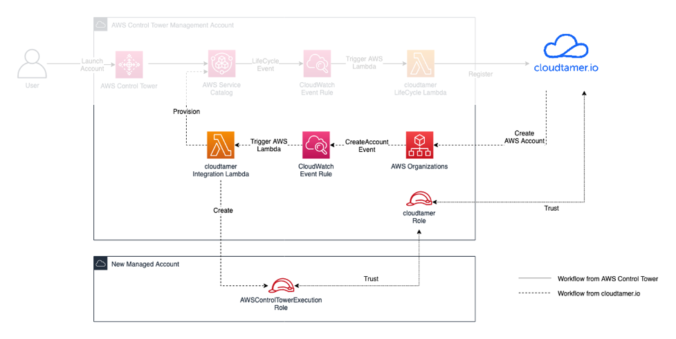 Diagram that shows on the right a workflow starting with a user creating an account through the cloudtamer.io application. This logs a CreateAccount event in AWS Organizations that is being monitored by a CloudWatch event rule. When triggered, this event will launch a Lambda function that provisions an account in AWS Control Tower through AWS Service Catalog with the account details from cloudtamer.io.