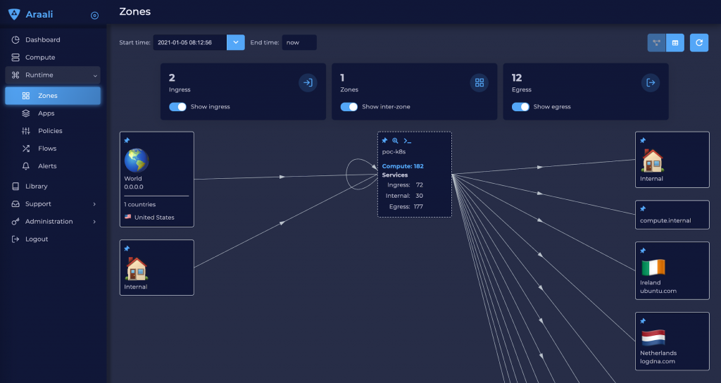 Araali screenshot zones page of container cluster