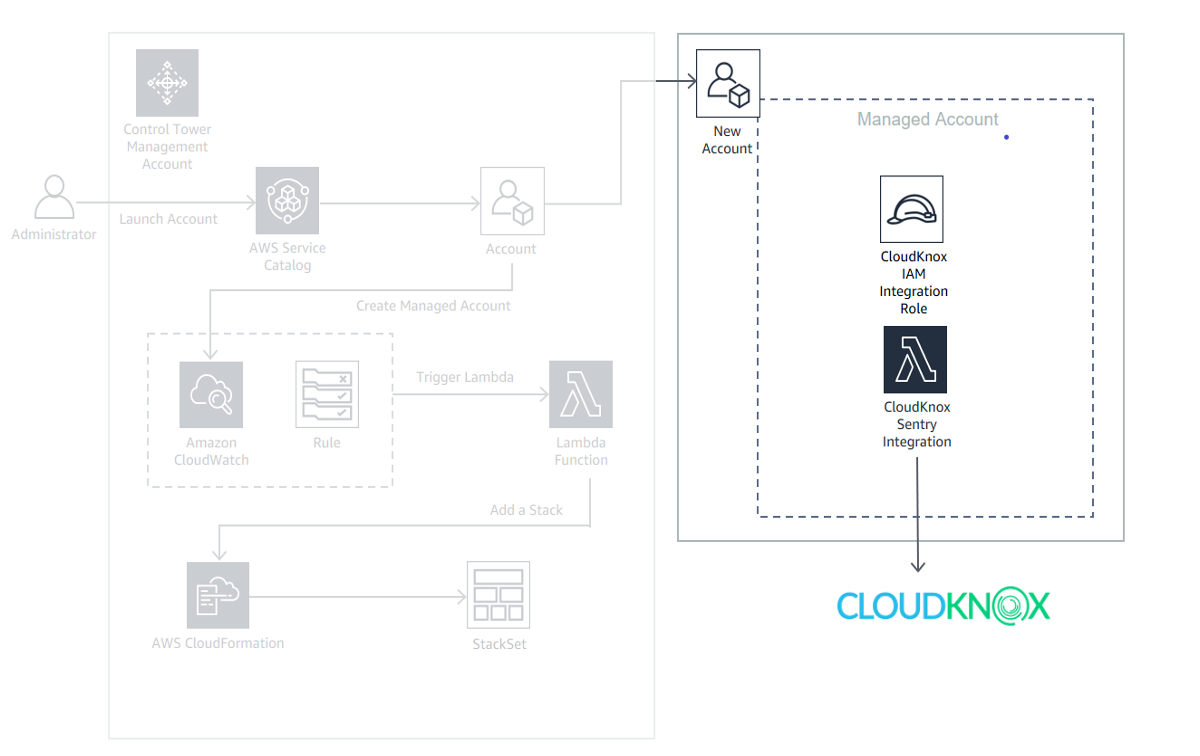 CloudKnox AWS Control Tower integration diagram managed account