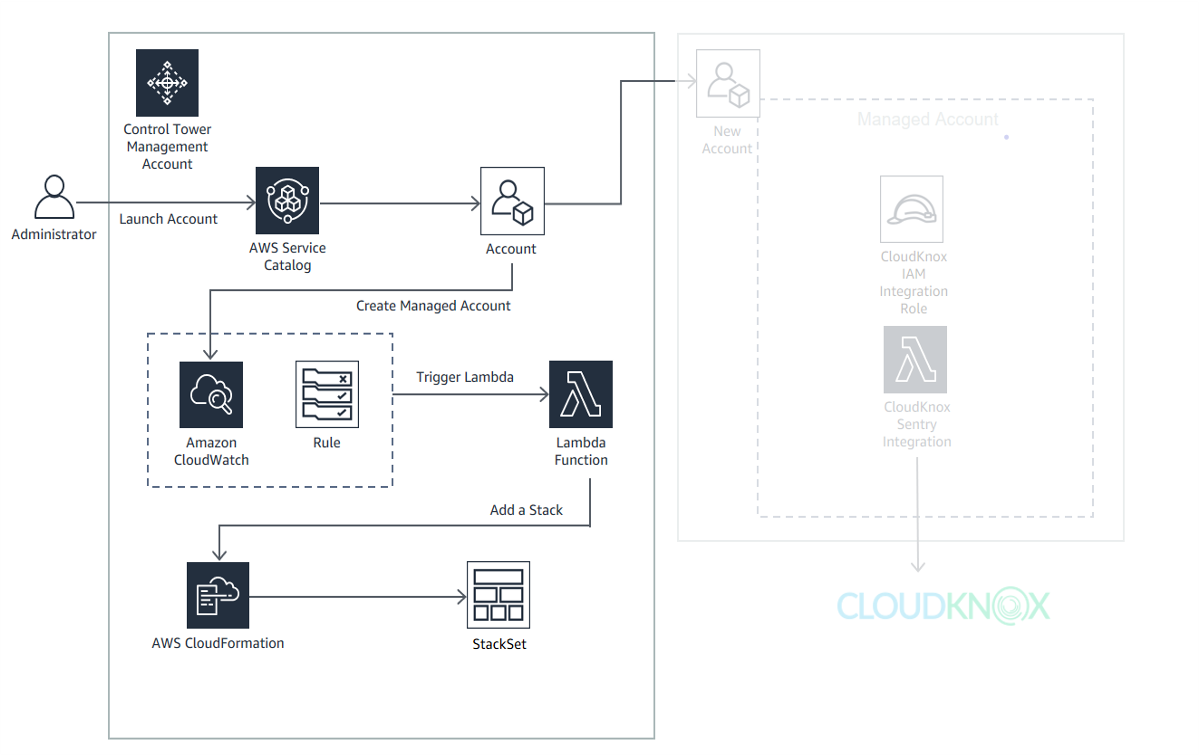 Automate multi account permissions management in AWS using CloudKnox and AWS Control Tower