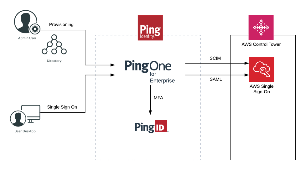 Centralize authentication using Ping Identity, AWS Control Tower, and AWS Single Sign-On | Amazon Web Services