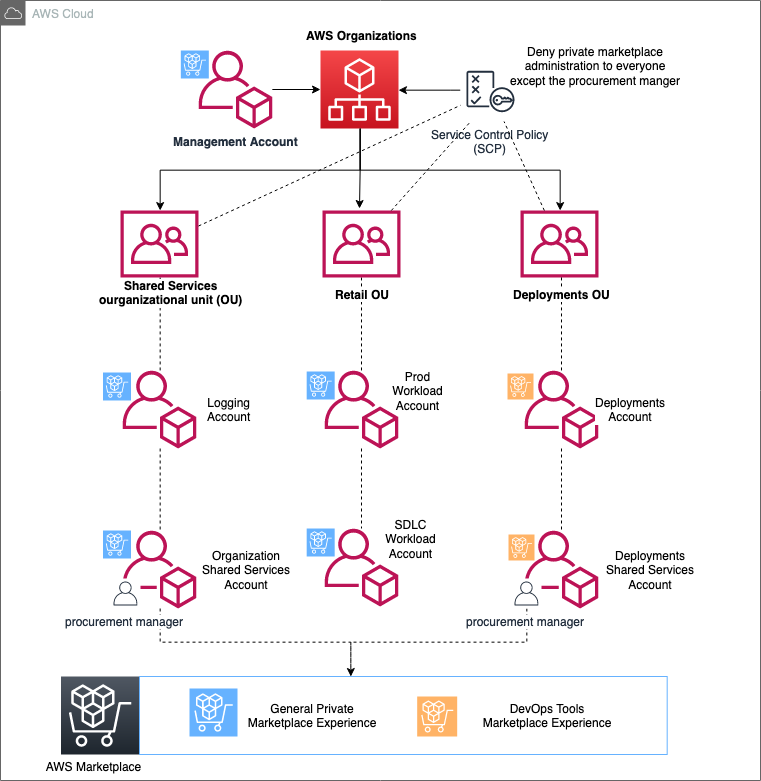 aws marketplace private marketplace diagram