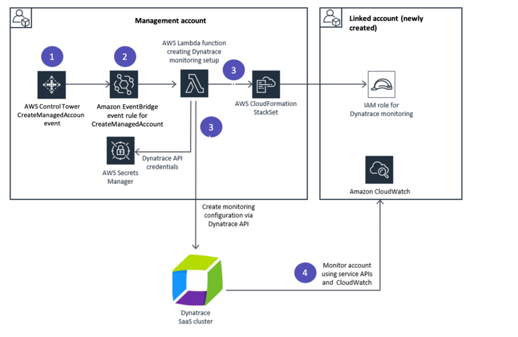 dynatrace aws marketplace aws control tower diagram