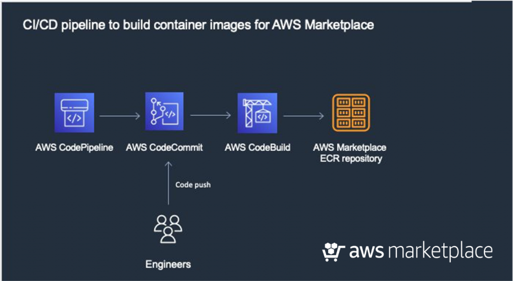 CI CD pipeline build container images AWS Marketplace