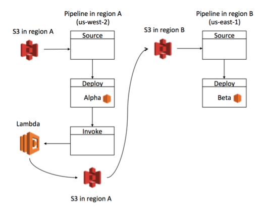 Building a Cross-Region/Cross-Account Code Deployment Solution on