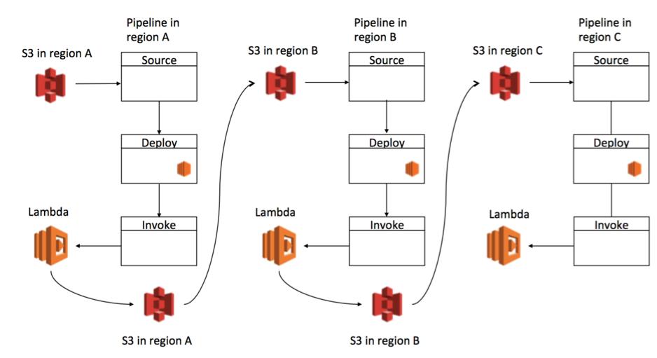 Diagram10