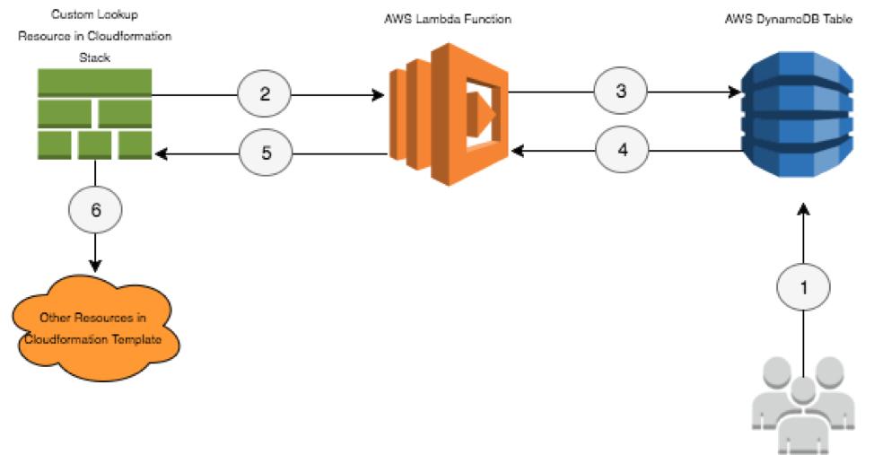 Using AWS Lambda and Amazon DynamoDB in an Automated