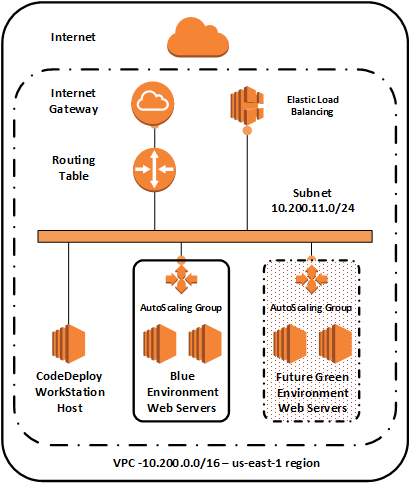 Performing Blue/Green Deployments with AWS CodeDeploy and Auto