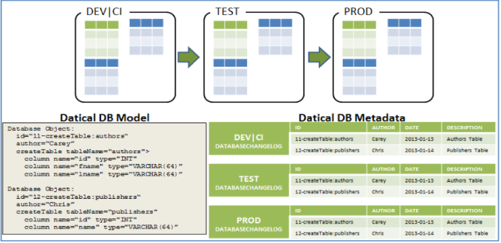Datical DB Model