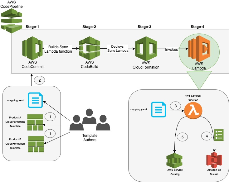Building A Continuous Delivery Pipeline For Aws Service
