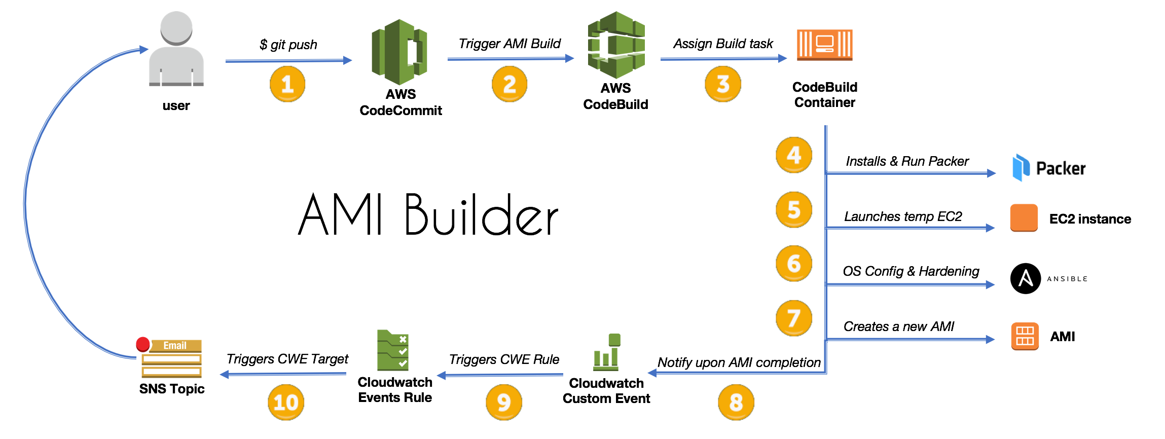 How to Create an AMI Builder with AWS CodeBuild and HashiCorp Packer