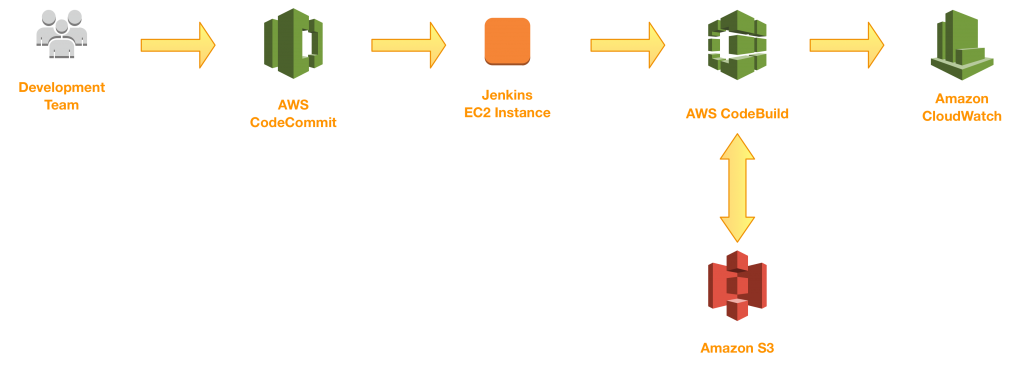 codebuild diagram