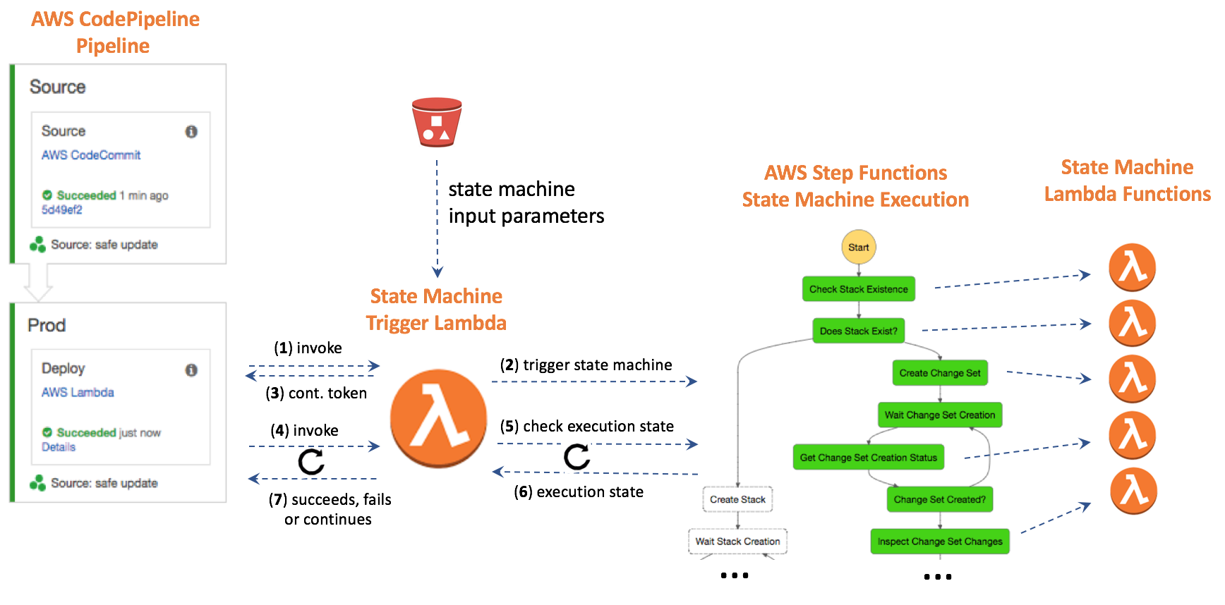 Using AWS Step Functions State Machines to Handle Workflow