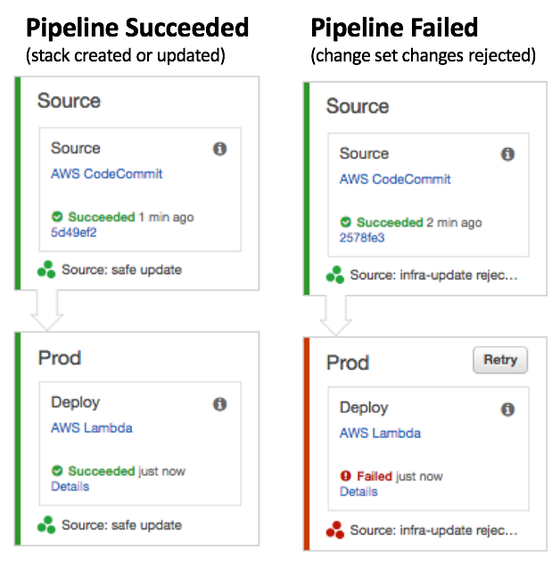 The Pipeline in CodePipeline