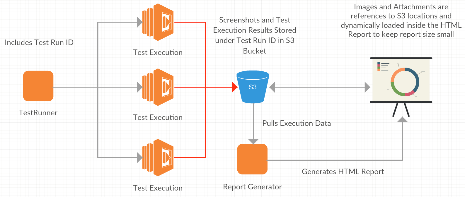 UI Testing at Scale with AWS Lambda | AWS DevOps Blog