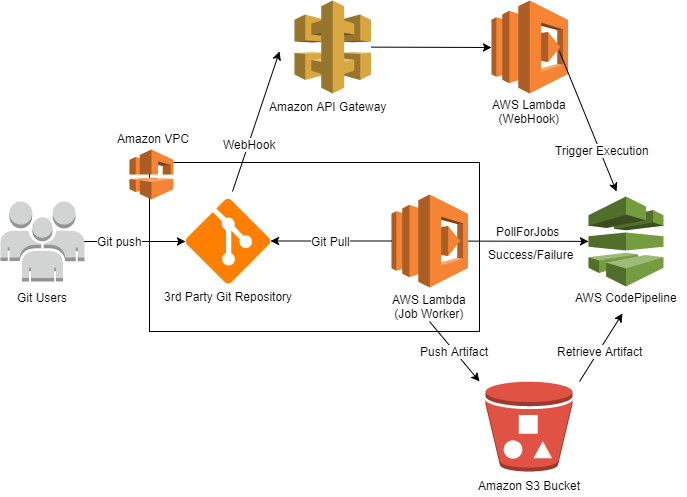 Using Custom Source Actions in AWS CodePipeline for Increased