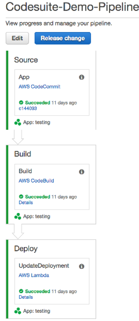 Dependencies noise an example pipeline in aws codepipeline that supports this architecture can be seen below fandeluxe Image collections