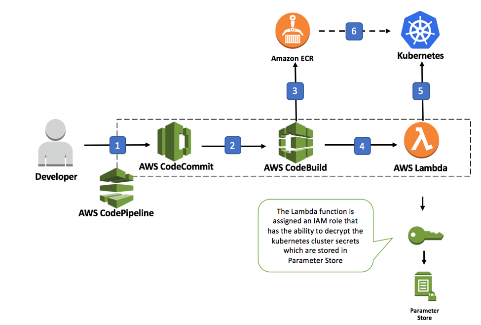 Continuous Deployment to Kubernetes using AWS CodePipeline