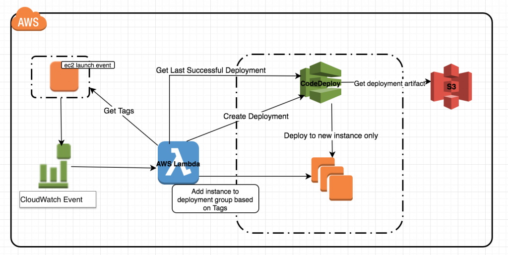 Automatic Deployment to New Amazon EC2 On-Demand and Spot Instances