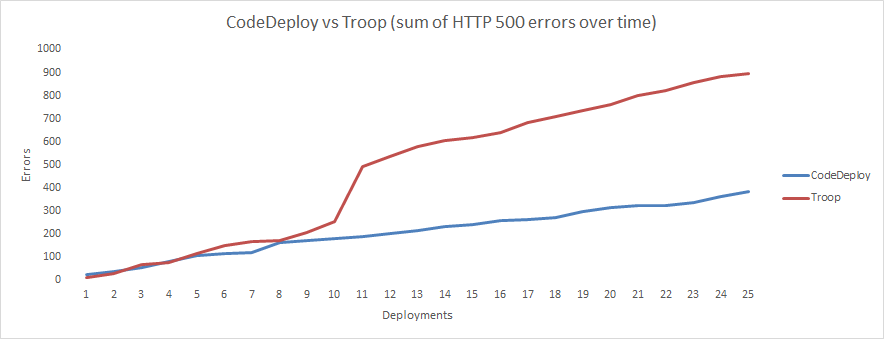 CodeDeploy vs Troop
