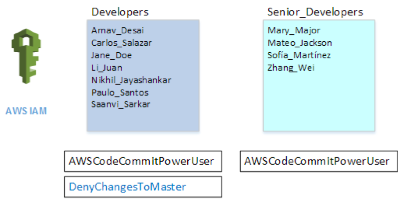 Refining Access to Branches in AWS CodeCommit | AWS DevOps Blog