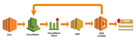 Snapshot graphs and cloudwatch alarms