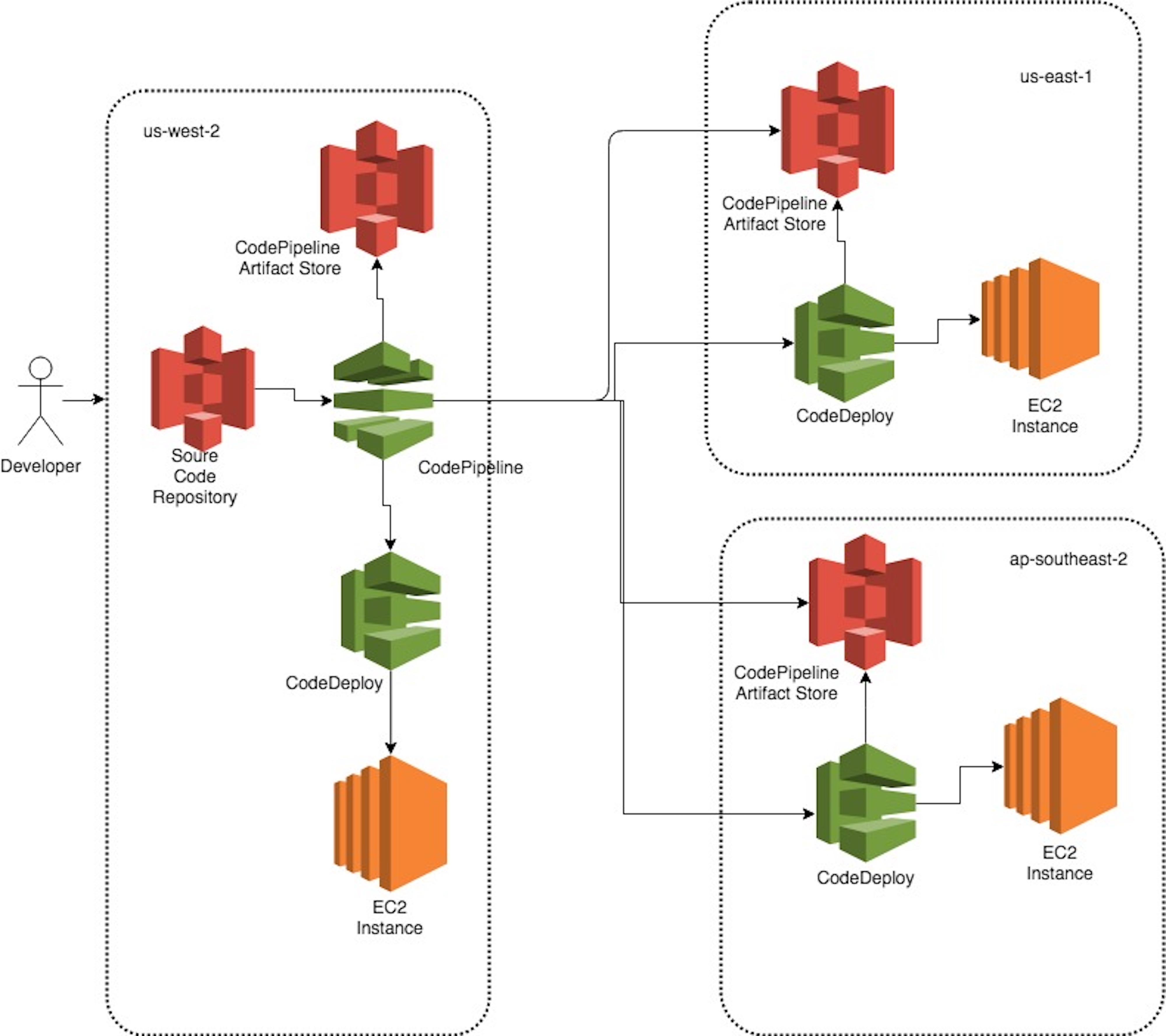 AWS CodePipeline | Noise