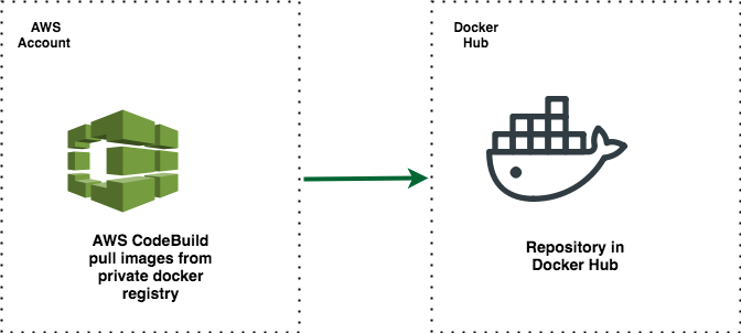 How to Use Docker Images from a Private Registry for Your Build