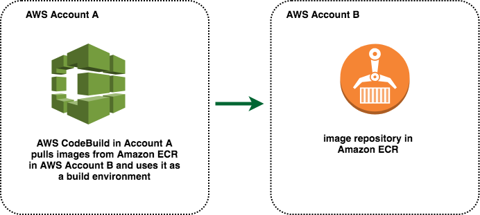 How to Use Cross-Account ECR Images in AWS CodeBuild for Your Build