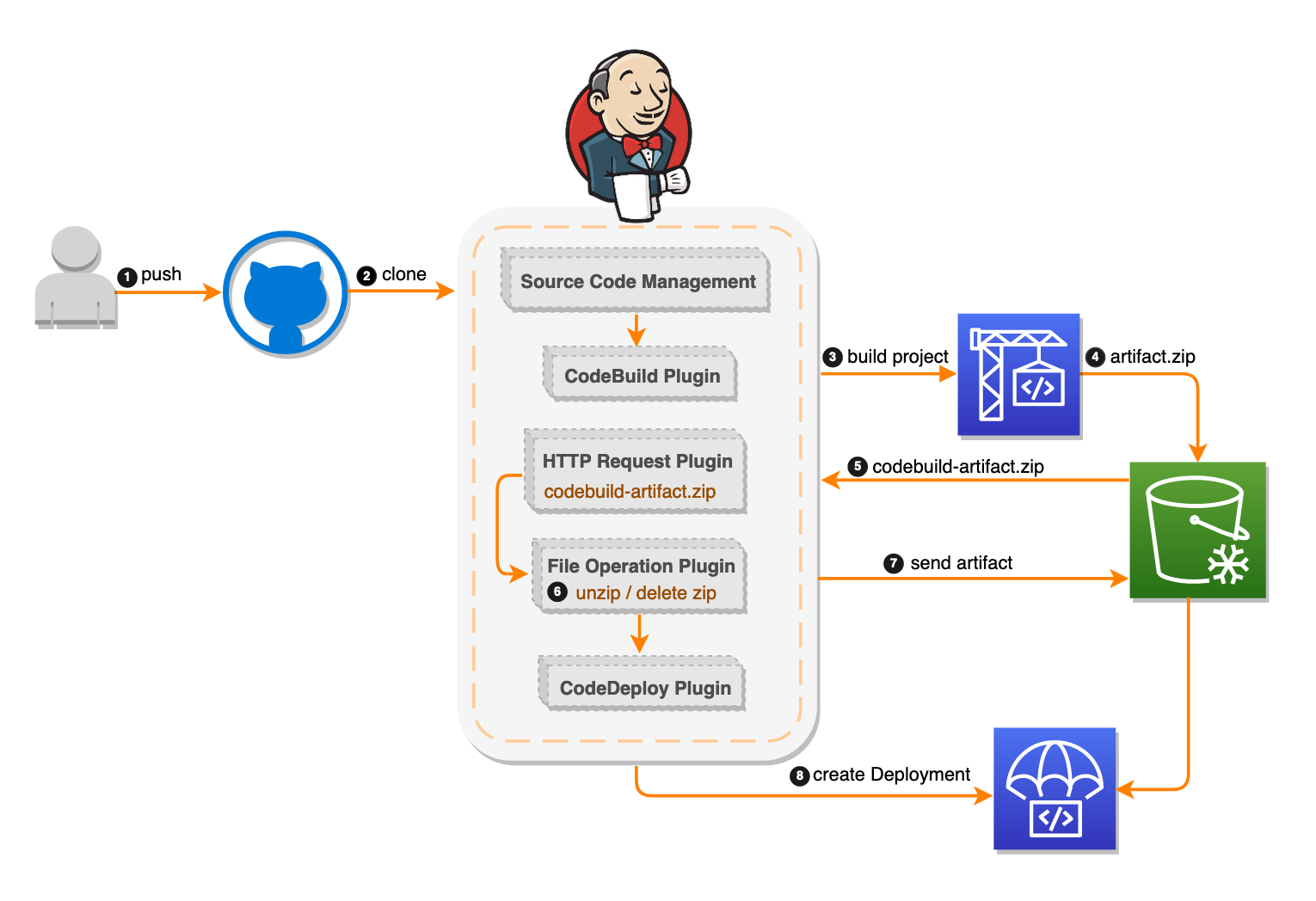 Setting up a CI/CD pipeline by integrating Jenkins with AWS