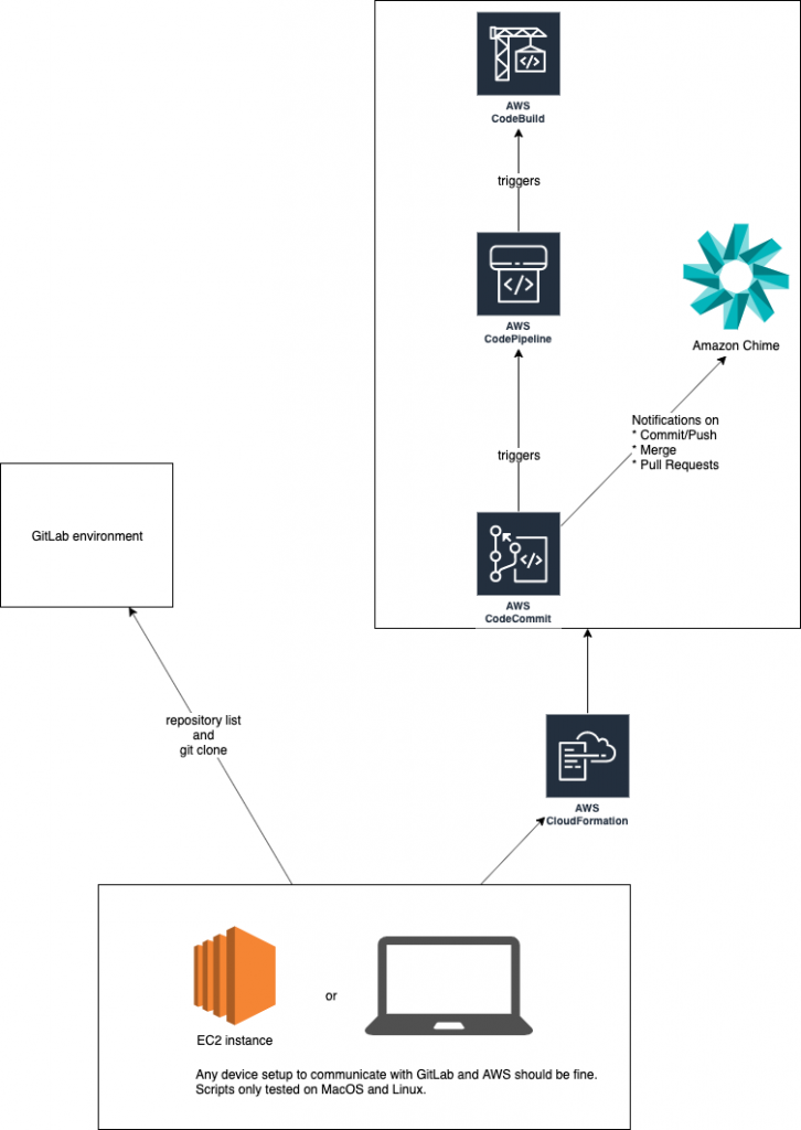 Component overview of migration setup for AWS CodeCommit from GitLab