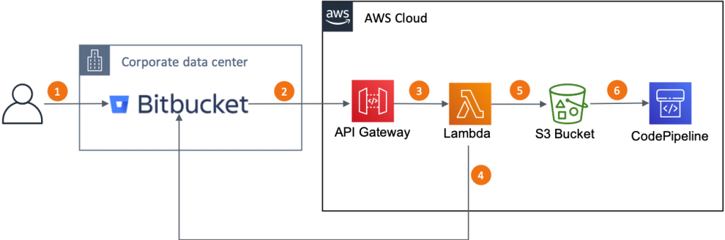 This diagram explains the solution flow, from an user code push to Bitbucket server to the CodePipeline trigger and what happen in the between.