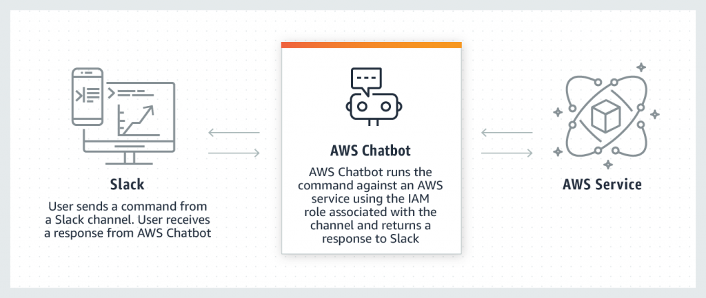 AWS Chatbot commands diagram