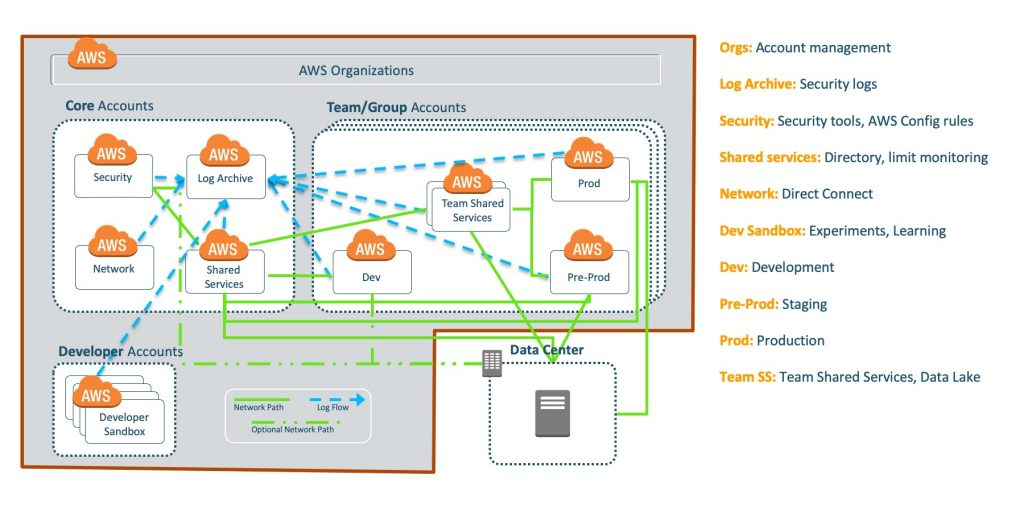 AWS multi-account strategy