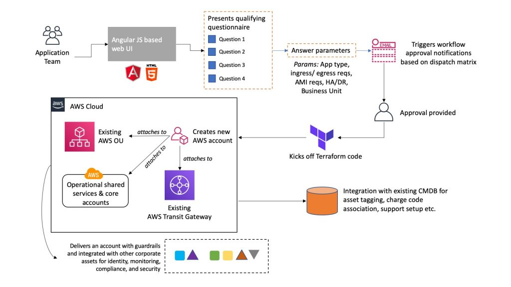 Team on-boarding workflow using foundational building blocks on AWS