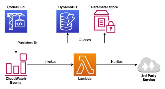 An overview of the workflow for this solution, showing CodeBuild publishing to CloudWatch Events which invokes the Lambda to notify the 3rd party service.