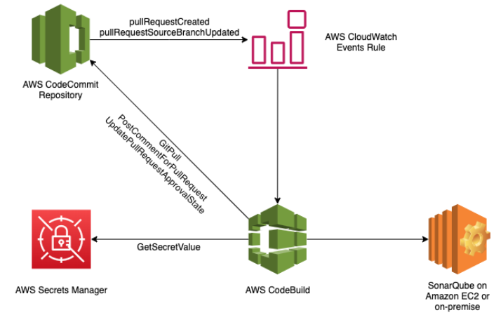 Diagram showing the flow of data between the AWS service components, as well as the SonarQube.