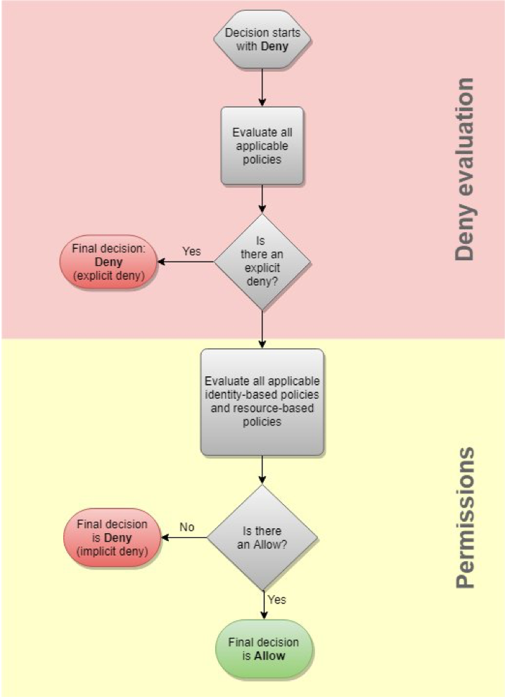Policy Evaluation Diagram