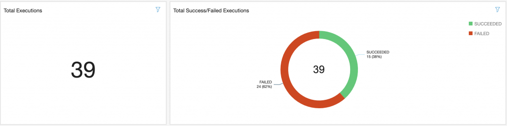 QuickSight Dashboard showing total execution successes and failures