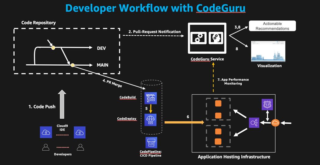 Big Picture Development Workflow