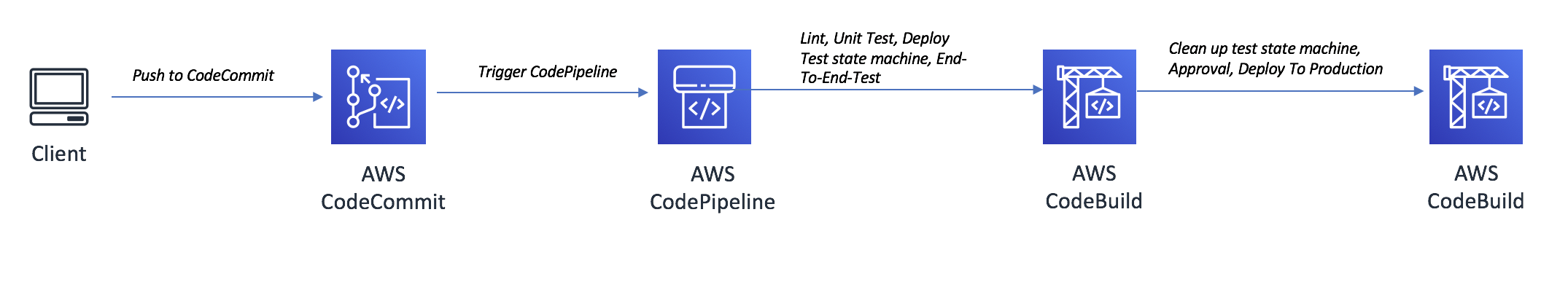 CI/CD pipeline steps